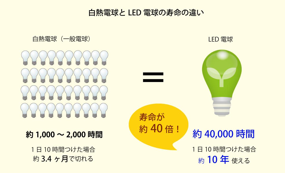 LED電球の寿命